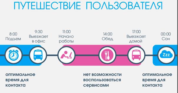 путешествие пользователя