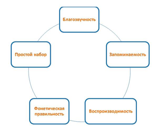 свойства-домена
