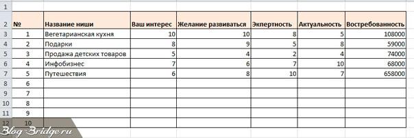 таблица по выбору ниши