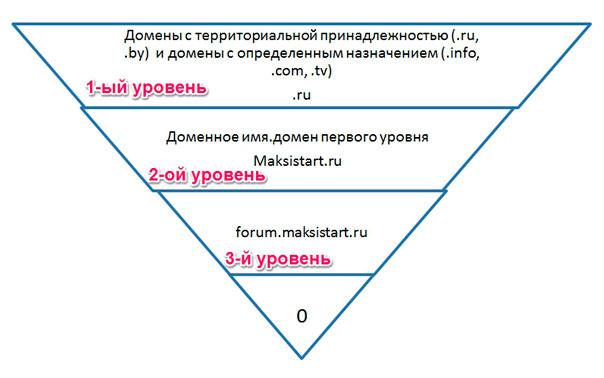 уровни-доменов