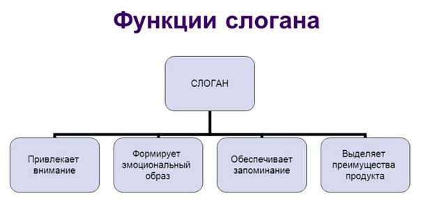 функции-слогана