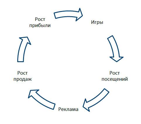 круговорот