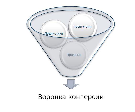 контент анализ
