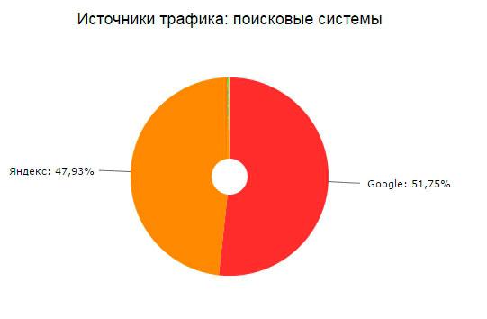 поисковые-системы
