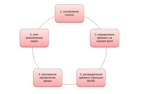 5-shagov