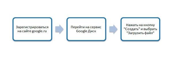 3-shaga-dlya-rabotyi-s-diskom