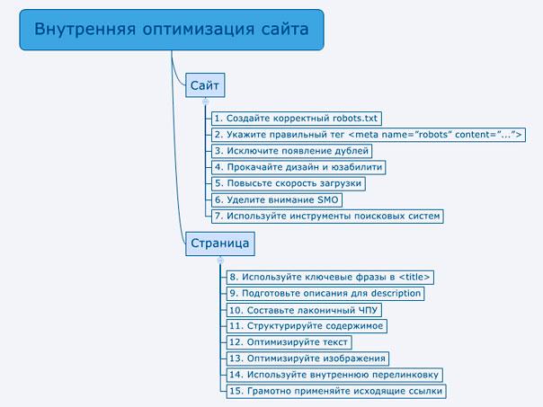 ментальная карта по пунктам внутренней оптимизации сайта