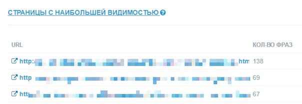 stranitsyi-s-naibolshoy-vidimostyu