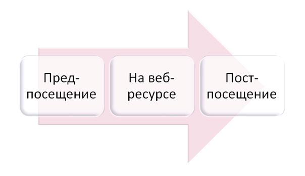 этапы посещения