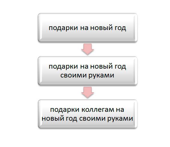 история запроса в сервисе мутаген