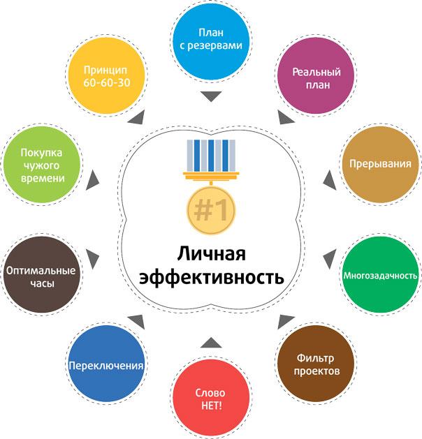 структура личной эффективности