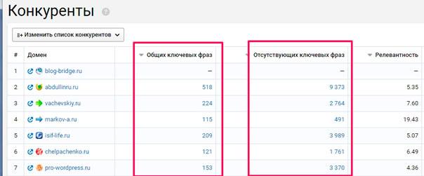 Serpstat как найти конкурентов