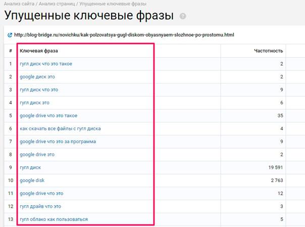 Serpstat как найти упущенные фразы
