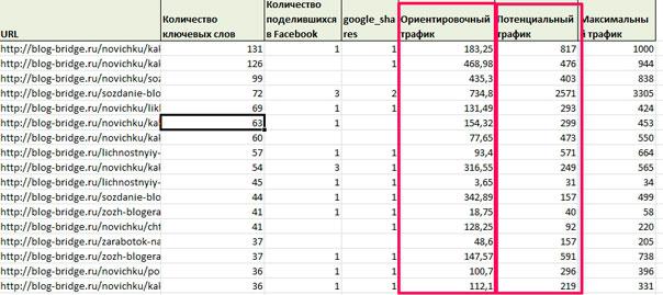 Serpstat отчет